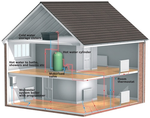 New heat only boiler on mothly payments